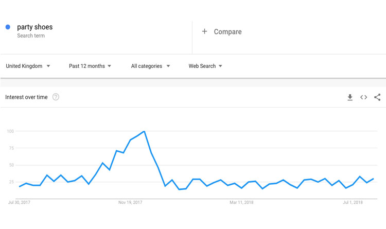 optimising search terms in google trends