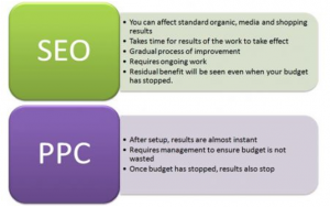 Image showing differences between SEO and PPC